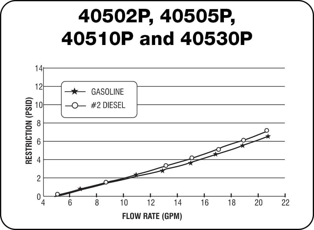 40502P, 40505P, 40510P and 40530P Chart