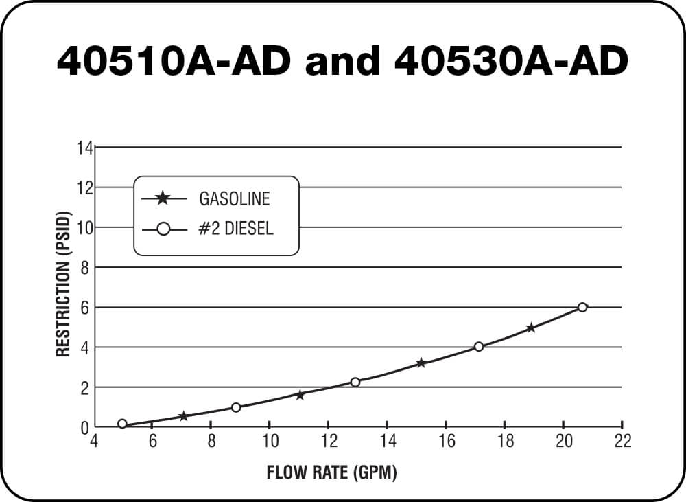 40510A-AD and 40530A-AD Chart