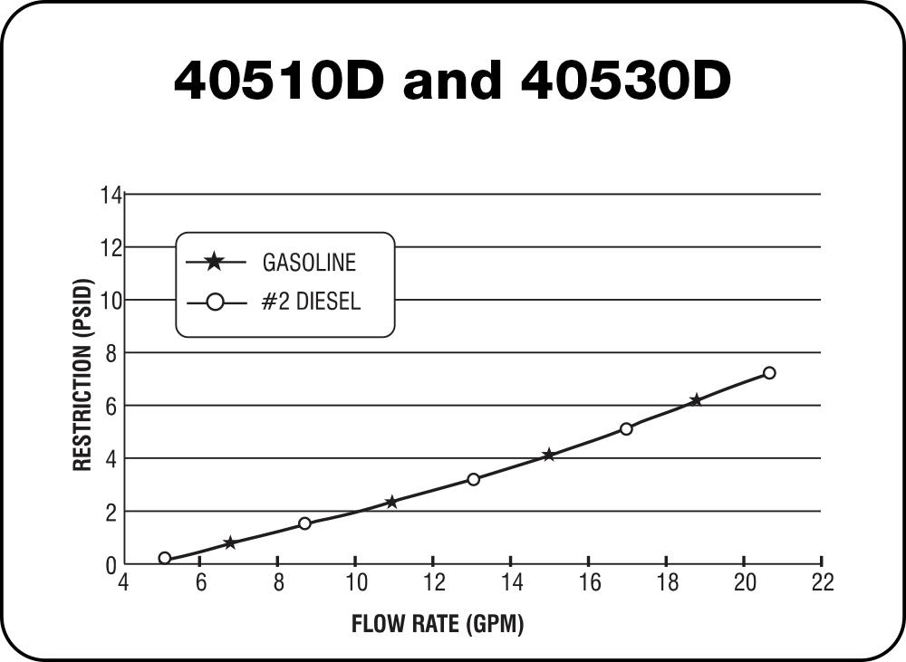 40510D Chart