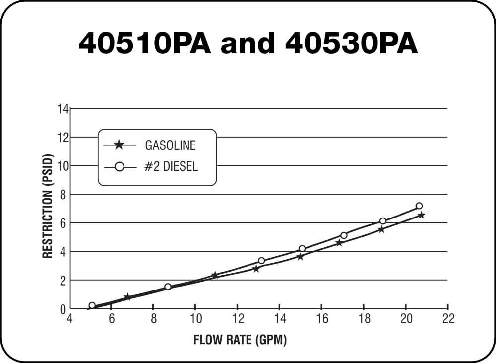 40510PA and 40530PA Chart
