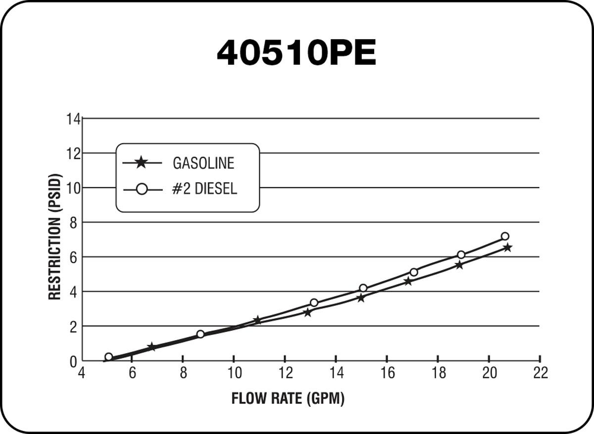 40502P-AD, 40505P-AD, 40510P-AD and 40530P-AD Chart