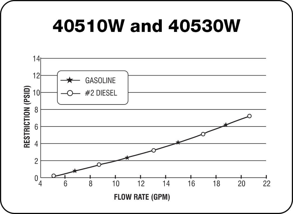 40510W and 40530W Chart
