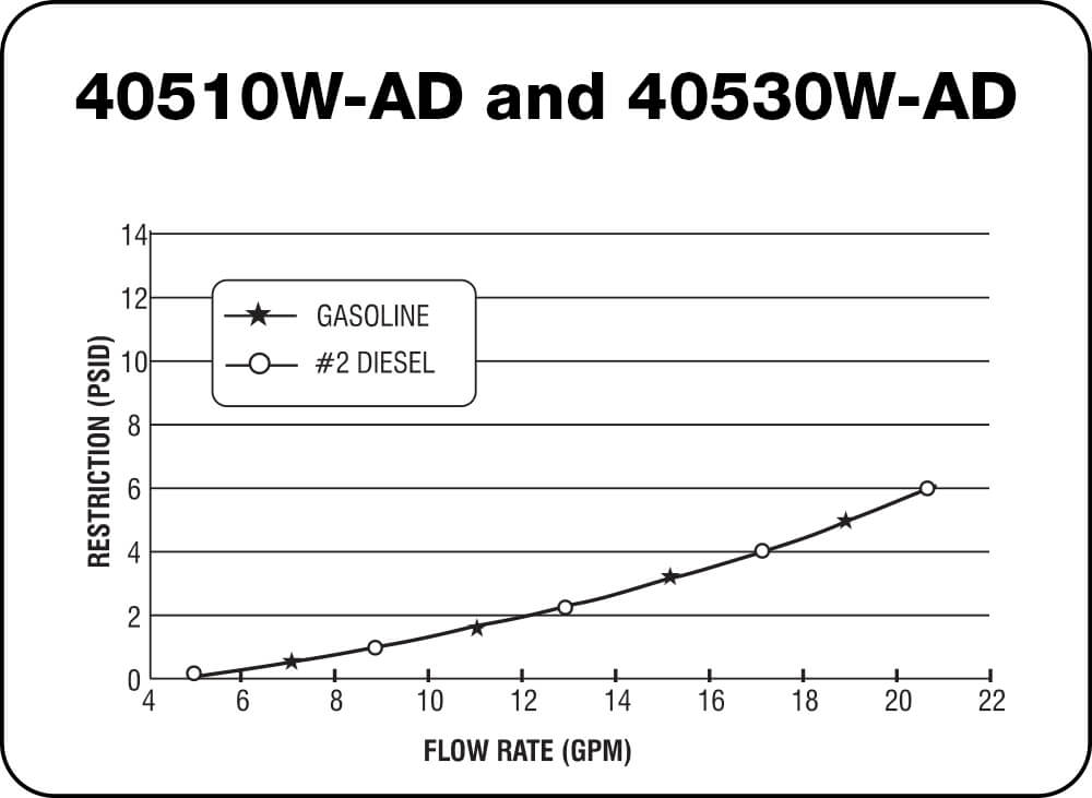 40510W-AD and 40530W-AD Chart