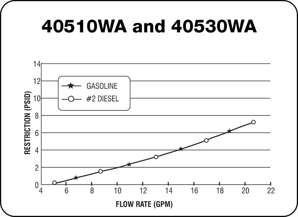40510WA and 40530WA Chart