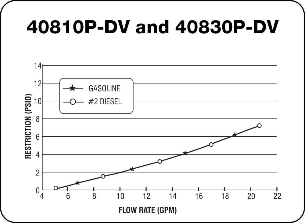 40810 P-DV and 40830 P-DV Chart