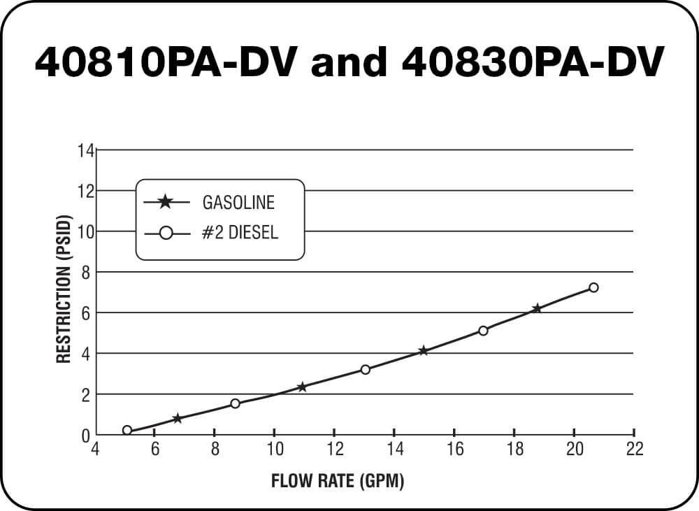 40810 PA-DV and 40830 PA-DV Chart