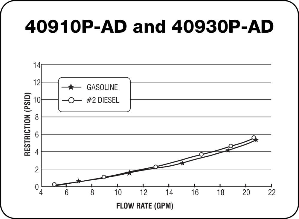 40910 P-AD and 40930 P-AD Chart