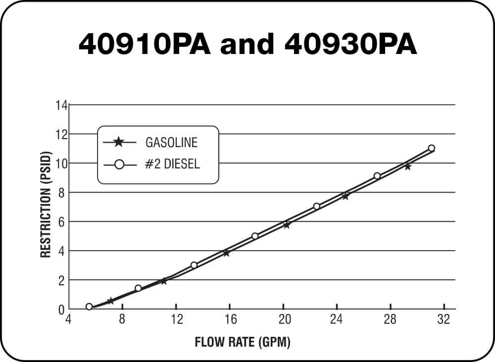 40910 PA and 40930 PA Chart