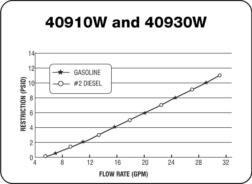 40910W and 40930W Chart