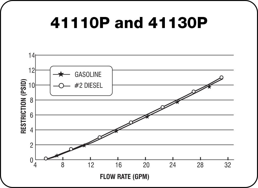41110 P and 41130 P Chart