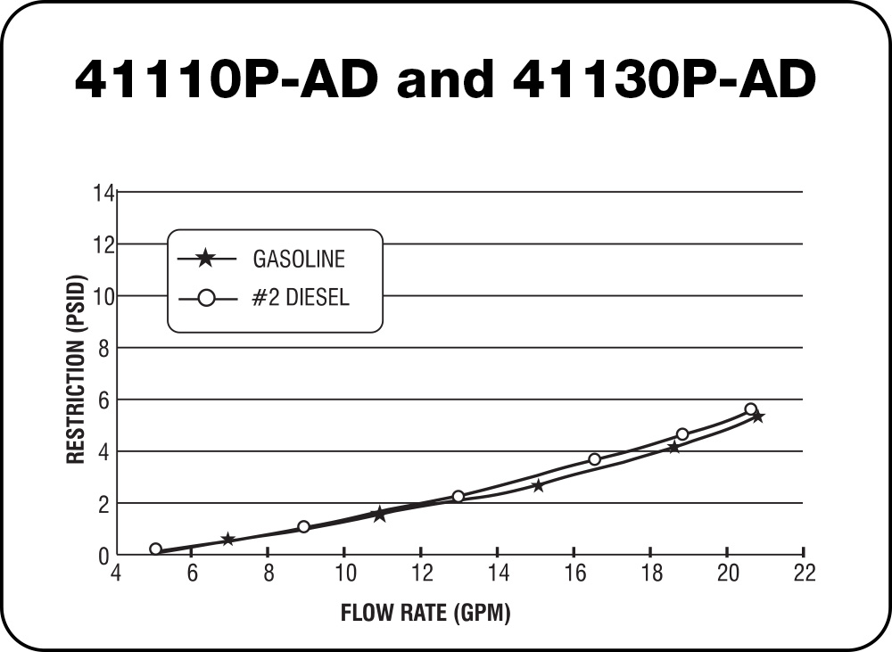 41110 P-AD and 41130 P-AD Chart