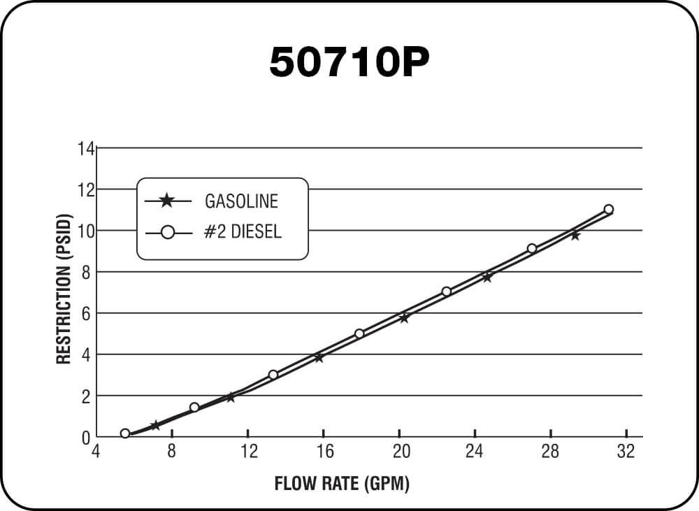 50710 P Chart