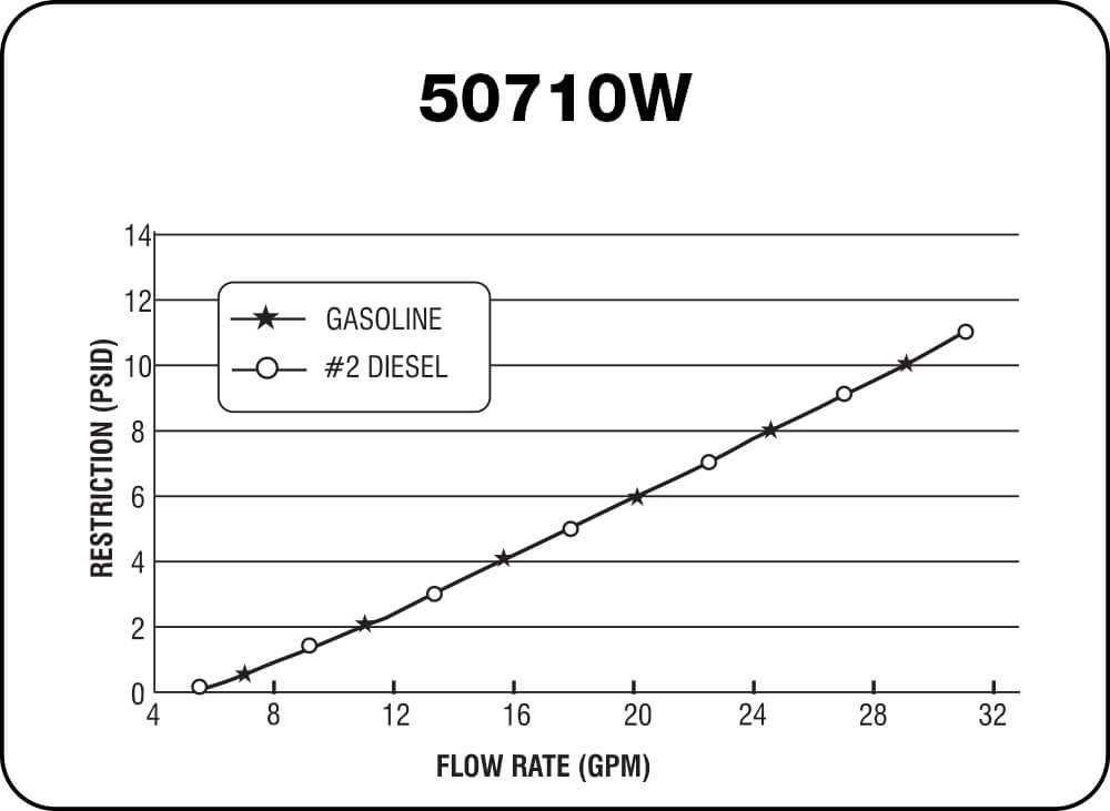 50710W Chart