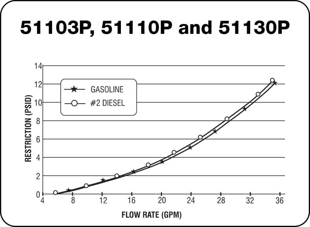 51103 P, 51110 P and 51130 P Chart