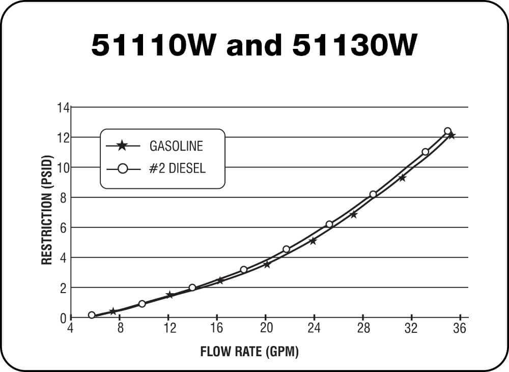 51110W and 51130W Chart