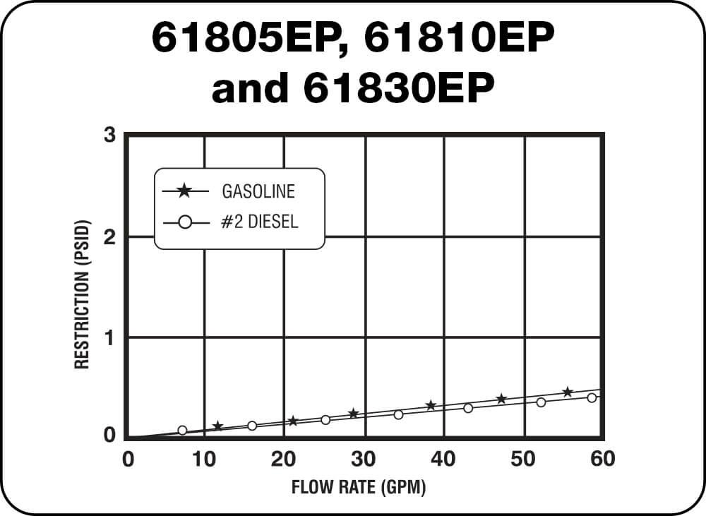 61805EP, 61810EP and 61830EP Chart