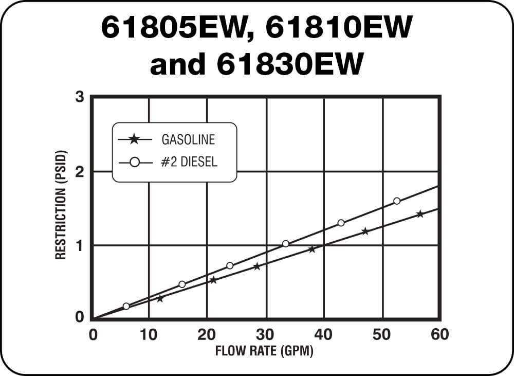 61805EW, 61810EW and 61830EW Chart