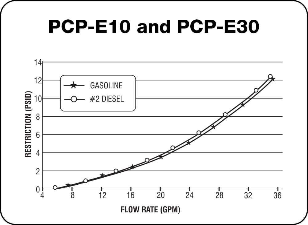PCP-E10 and PCP-E30 Chart