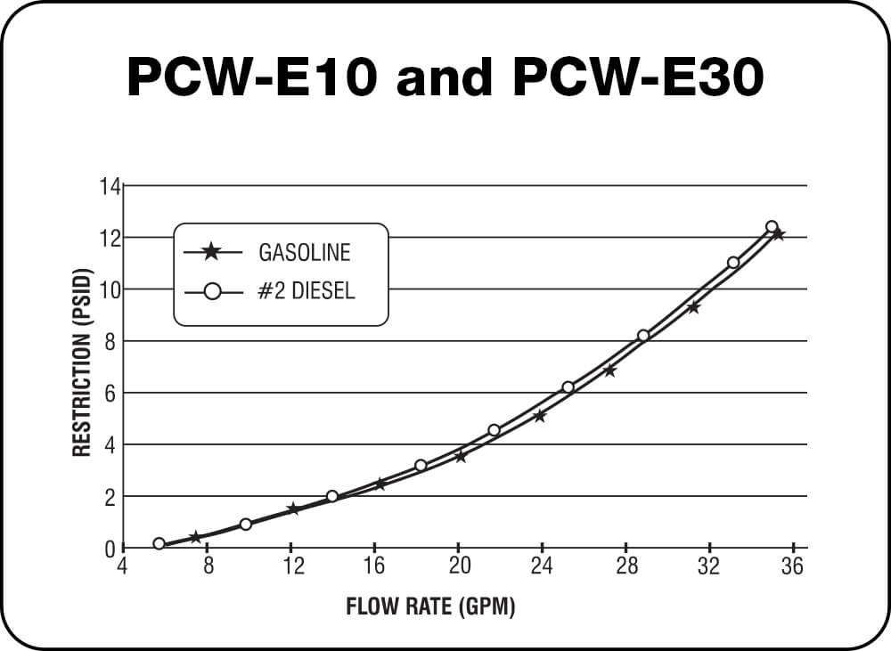 PCW-E10 and PCW-E30 Chart